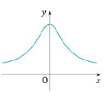 Chapter 2.8, Problem 6E, Trace or copy the graph of the given function .f. (Assume that the axes have equal scales.) Then use , example  4