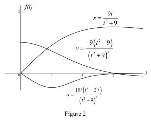Single Variable Calculus: Concepts and Contexts, Enhanced Edition, Chapter 3.8, Problem 2E , additional homework tip  2