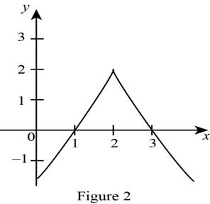 Single Variable Calculus: Concepts and Contexts, Enhanced Edition, Chapter 4.2, Problem 11E , additional homework tip  2