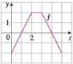 Chapter 5, Problem 9RE, The graph of f consists of the three line segments shown. If g(x)=0xf(t)dt, find g(4) and g(4).
