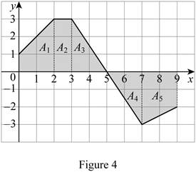 Single Variable Calculus: Concepts and Contexts, Enhanced Edition, Chapter 5.2, Problem 31E , additional homework tip  4