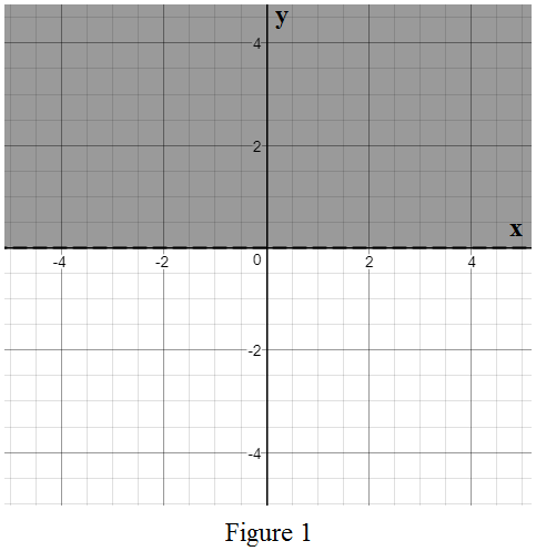 Single Variable Calculus: Concepts and Contexts, Enhanced Edition, Chapter B, Problem 30E