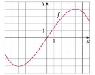 Chapter 1, Problem 1RE, Let f be the function whose graph is given. (a) Estimate the value of f(2). (b) Estimate the values