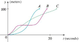 Chapter 1.1, Problem 14E, Three runners compete in a 100-meter race. The graph depicts the distance run as a function of time