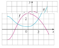 Chapter 1.1, Problem 4E, The graphs of f and g are given. (a) State the values of f(4) and g(3). (b) For what values of x is