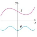 Chapter 1.1, Problem 70E, Graphs of f and g are shown. Decide whether each function is even, odd, or neither. Explain your
