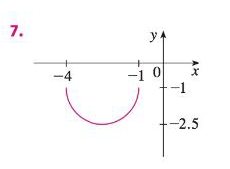 Chapter 1.3, Problem 7E, The graph of y=3xx2 is given. Use transformations to create a function whose graph is as shown. , example  2