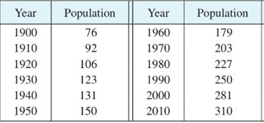 Chapter 1.4, Problem 36E, The table gives the population of the United States, in millions, for the years 1900- 2010. Use a