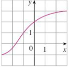 Chapter 1.5, Problem 18E, The graph of f is given. (a) Why is f one-to-one? (b) What are the domain and range of f1? (c) What