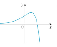 Chapter 2, Problem 42RE, Trace or copy the graph of the function. Then sketch a graph of its derivative directly beneath.