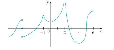 Chapter 2, Problem 47RE, The graph of .f is shown. State, with reasons, the numbers at which .f is not differentiable.