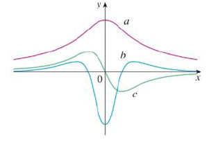 """Chapter 2, Problem 48RE, The figure shows the graphs of f, f', and f"""". Identify each curve, and explain your choices."""