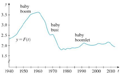 Chapter 2, Problem 52RE, The total fertility rate at time t, denoted by F(t), is an estimate of the average number of