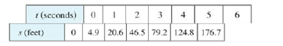 Chapter 2.1, Problem 7E, The table shows the position of a motorcyclist after accelerating from rest. (a) Find the average
