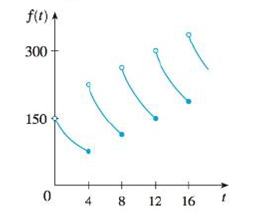 Chapter 2.2, Problem 10E, A patient receives a 150-mg injection of a drug every 4 hours. The graph shows the amount f(t) of