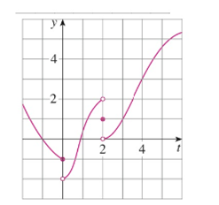 Chapter 2.2, Problem 7E, For the function g whose graph is given, state the value of each quantity, if it exists. If it does