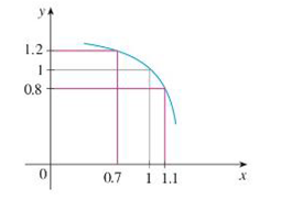 Chapter 2.4, Problem 1E, Use the given graph of f to find a number  such that if |x  1|   then |f(x)  1|  0.2