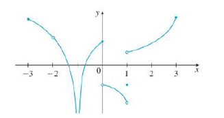 Chapter 2.5, Problem 4E, From the graph of g, state the intervals on which g is continuous.