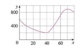 Chapter 2.7, Problem 18E, The graph of a function f is shown. (a) Find the average rate of change of f on the interval [20,