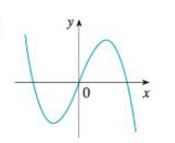 Chapter 2.8, Problem 3E, Match the graph of each function in (a)(d) with the graph of its derivative in IIV. Give reasons for , example  1