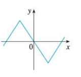 Chapter 2.8, Problem 3E, Match the graph of each function in (a)(d) with the graph of its derivative in IIV. Give reasons for , example  2