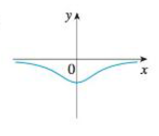 Chapter 2.8, Problem 3E, Match the graph of each function in (a)(d) with the graph of its derivative in IIV. Give reasons for , example  3