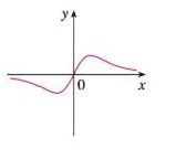 Chapter 2.8, Problem 3E, Match the graph of each function in (a)(d) with the graph of its derivative in IIV. Give reasons for , example  5