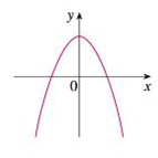 Chapter 2.8, Problem 3E, Match the graph of each function in (a)(d) with the graph of its derivative in IIV. Give reasons for , example  6