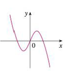 Chapter 2.8, Problem 3E, Match the graph of each function in (a)(d) with the graph of its derivative in IIV. Give reasons for , example  7