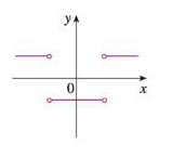 Chapter 2.8, Problem 3E, Match the graph of each function in (a)(d) with the graph of its derivative in IIV. Give reasons for , example  8
