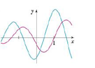 "Chapter 2.8, Problem 48E, The graphs of a function f and its derivative f' are shown. Which is bigger, f'( 1) or f""(l)?"