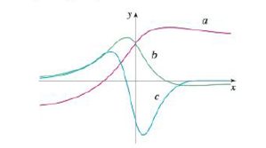 """Chapter 2.8, Problem 49E, The figure shows the graphs of f, f', and f"""". Identify each curve, and explain your choices."""