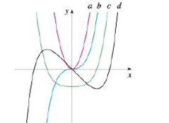 """Chapter 2.8, Problem 50E, The figure shows graphs of f; f', f"""", and f'"""". Identify each curve, and explain your choices."""