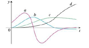 Chapter 2.8, Problem 52E, The figure shows the graphs of four functions. One is the position function of a car, one is the