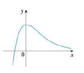 Chapter 2.8, Problem 5E, Trace or copy the graph of the given function .f. (Assume that the axes have equal scales.) Then use , example  4