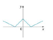 Chapter 2.8, Problem 9E, Trace or copy the graph of the given function .f. (Assume that the axes have equal scales.) Then use , example  4