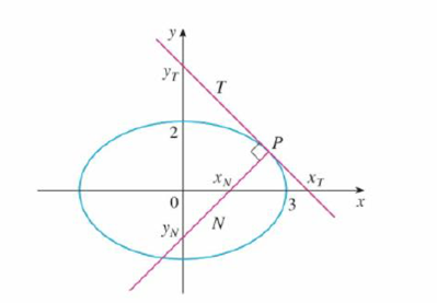Chapter 3, Problem 19P, Let T and N be the tangent and normal lines to the ellipse x2/9 + y2/4 = 1 at any point P on the