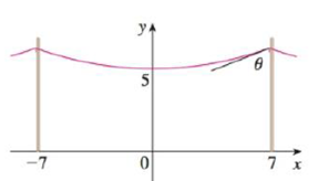 Chapter 3.11, Problem 51E, A telephone line hangs between two poles 14 m apart in the shape of the catenary y = 20 cosh(x/20)