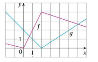 Chapter 3.2, Problem 49E, If f and g are the functions whose graphs are shown, let u(x) = f(x)g(x) and v(x) = f(x)/g(x). (a)