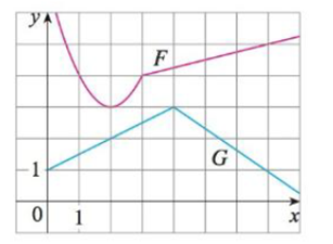 Chapter 3.2, Problem 50E, Let P(x) = F(x)G(x) and Q(x) = F(x)/G(x), where F and G are the functions whose graphs are shown.