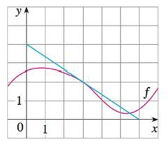 Chapter 3.4, Problem 67E, If g(x)=f(x), where the graph off is shown, evaluate g(3).