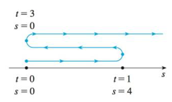 Chapter 3.7, Problem 1E, A particle moves according to a law of motion s = f(t), t  0, where t is measured in seconds and s