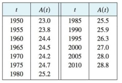 Chapter 3.7, Problem 28E, The table shows how the average age of first marriage of Japanese women has varied since 1950. (a)
