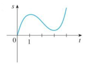 Chapter 3.7, Problem 6E, Graphs of the position functions of two particles are shown, where 1 is measured in seconds. When is , example  1