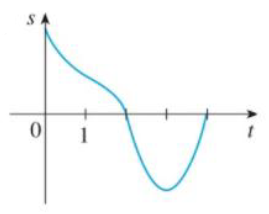 Chapter 3.7, Problem 6E, Graphs of the position functions of two particles are shown, where 1 is measured in seconds. When is , example  2