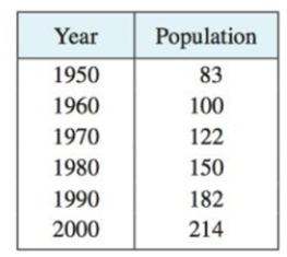 Chapter 3.8, Problem 6E, The table gives the population of Indonesia, in millions, for the second half of the 20th century.
