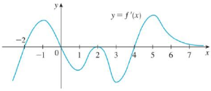 Chapter 4, Problem 18RE, The figure shows the graph of the derivative f of a function f. (a) On what intervals is f