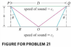 Chapter 4, Problem 21P, The speeds of sound c1 in an upper layer and c2 in a lower layer of rock and the thickness h of the