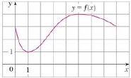 Chapter 4.2, Problem 1E, The graph of a function f is shown. Verify that f satisfies the hypotheses of Rolles Theorem on the