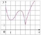 Chapter 4.3, Problem 1E, Use the given graph of f to find the following. (a) The open intervals on which f is increasing. (b)